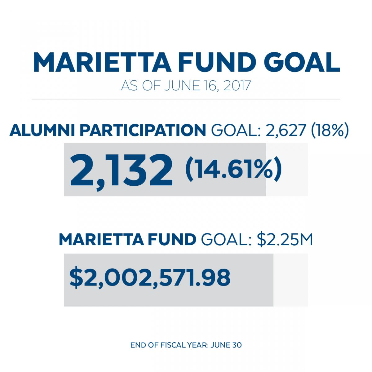 Marietta Fund Goal 2017 graphic